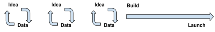 Graph containing ideas and data cycle