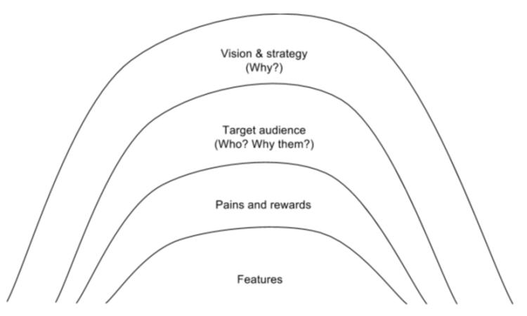 Arch graph